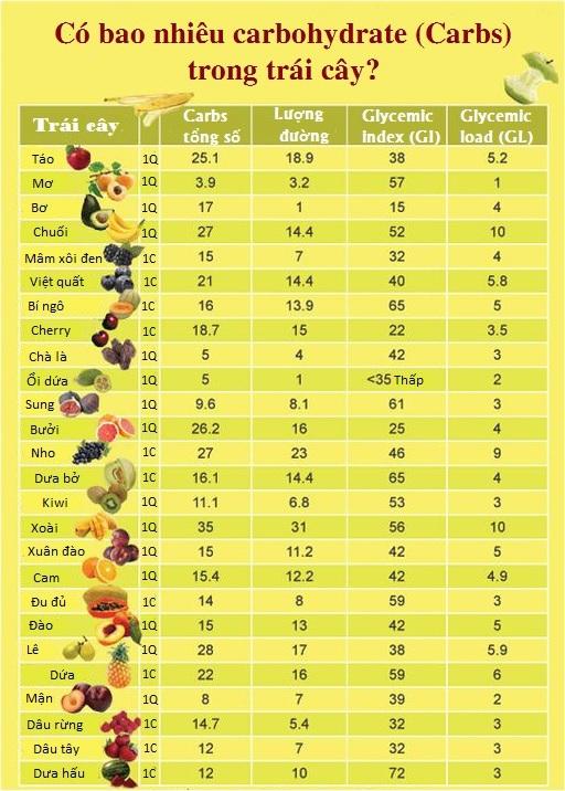 lượng carb trong trái cây 1
